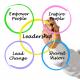Lãnh đạo và quản lý – kỹ năng cần thiết nhưng đang thiếu hụt